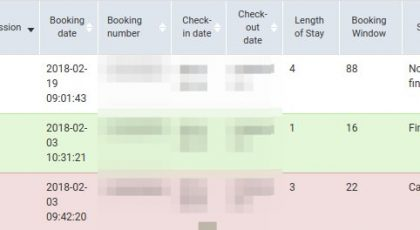 Cara Blogger Dapat Uang dari Bookingan Hotel! 3